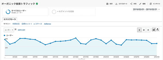 SEOの基本とは:Google Analyticsのイメージ