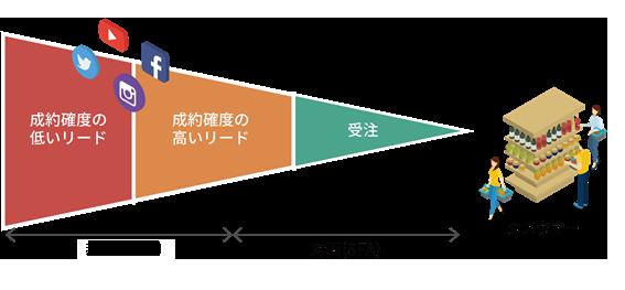 マーケティングオートメーションの対応イメージ