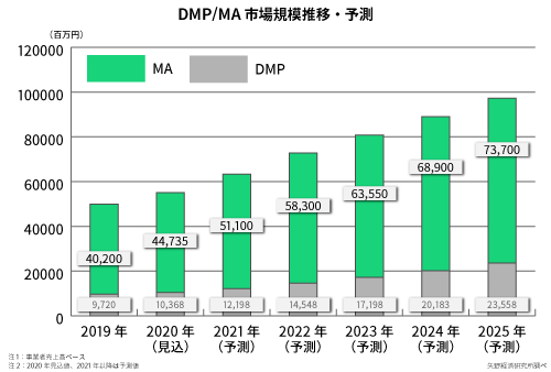 DMP/MA市場規模推移