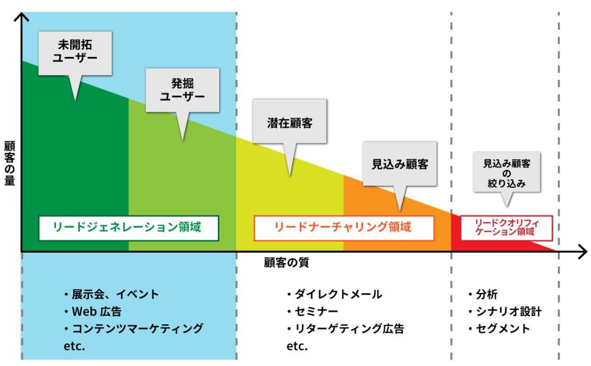 リードジェネレーションのポジションのイメージ