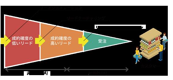 マーケティングオートメーションの主な対応範囲のイメージ