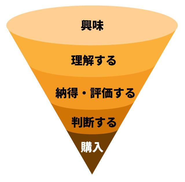 セールスファネルのイメージ