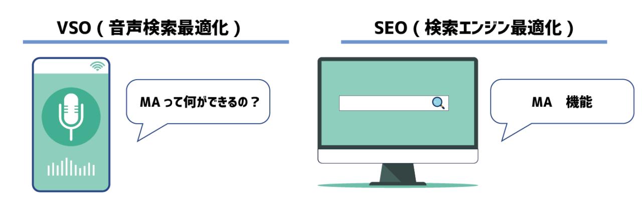VSOとSEOのイメージ