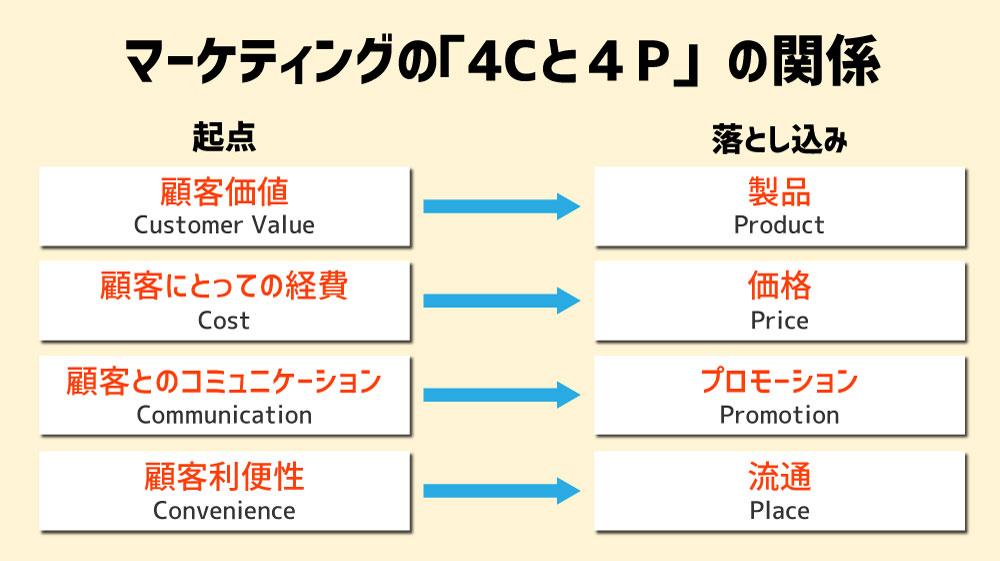 マーケティングの4Cと4Pの関係のイメージ