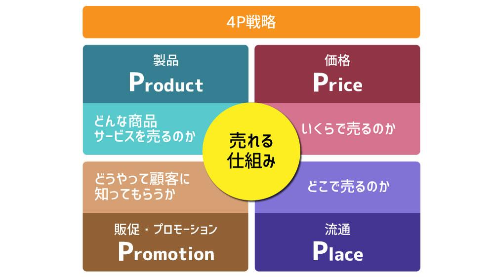 マーケティングミックスの代表例「4P」戦略