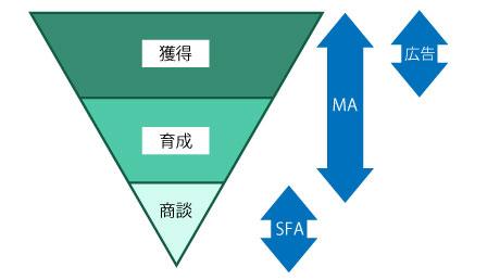 マーケティングの3つのフェーズとMAの関係性