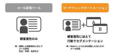 メール配信ツールとマーケティングオートメーションの比較