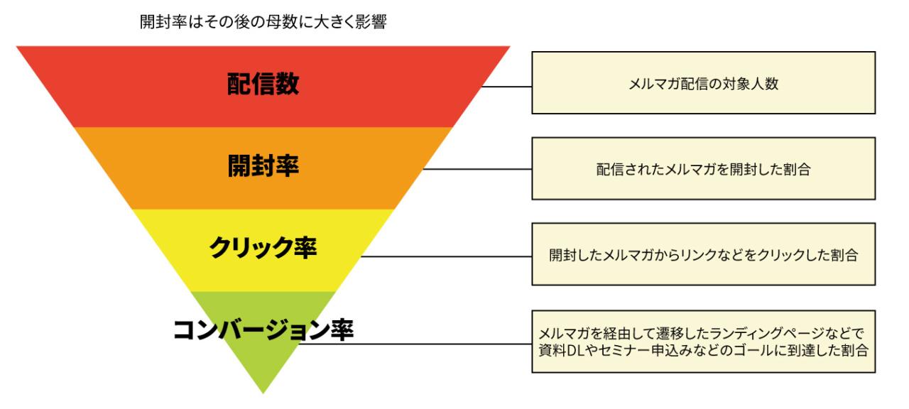 メルマガのファネル基本構造