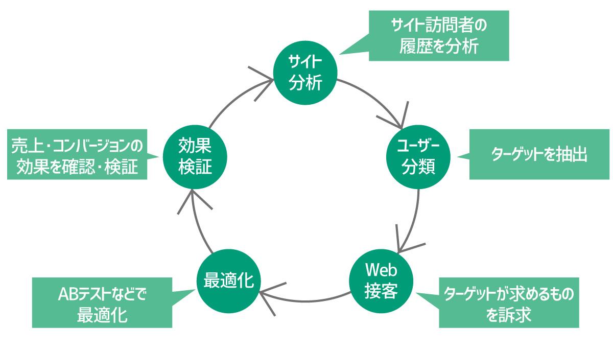 Web接客ツールの運用イメージ